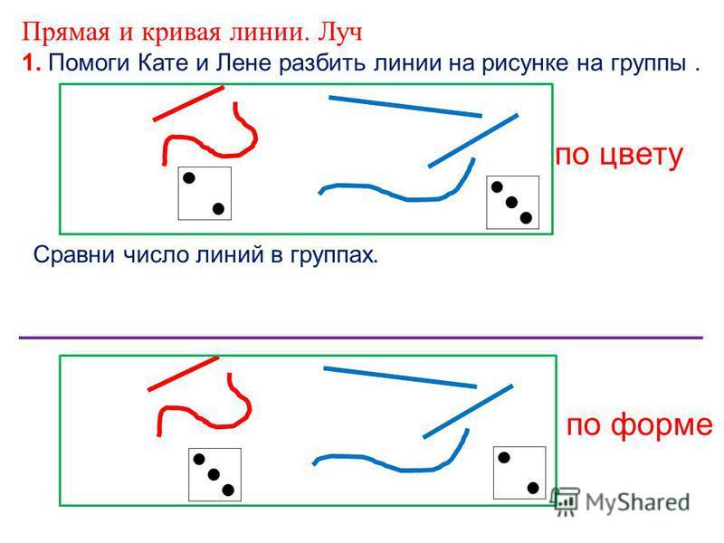 1. Помоги Кате и Лене разбить линии на рисунке на группы. Прямая и кривая линии. Луч по цвету по форме Сравни число линий в группах.