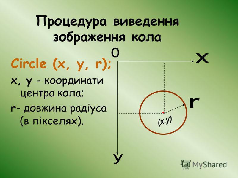 Процедура виведення зображення кола Circle (x, y, r); x, y - координати центра кола; r- довжина радіуса (в пікселях).