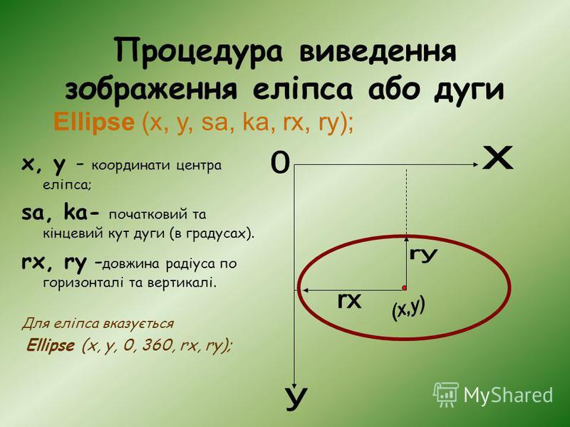 Процедура виведення зображення еліпса aбо дуги x, y - координати центра еліпса; sa, ka- початковий та кінцевий кут дуги (в градусах). rx, ry - довжина радіуса по горизонталі та вертикалі. Для еліпса вказується Ellipse (x, y, 0, 360, rx, ry); Ellipse