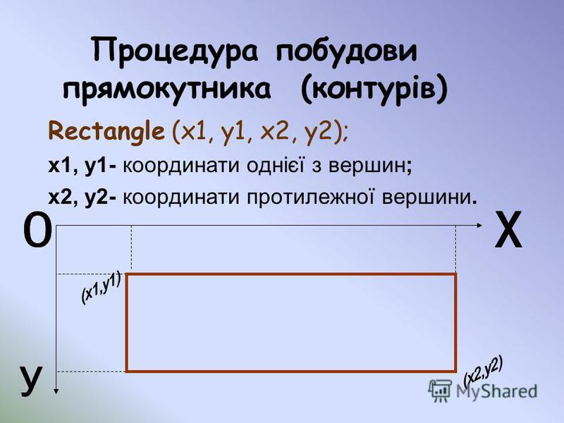 Процедура побудови прямокутника (контурів) Rectangle (x1, y1, x2, y2); x1, y1- координати однієї з вершин; x2, y2- координати протилежної вершини.