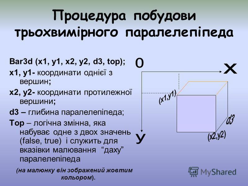 Процедура побудови трьохвимірного паралелепіпеда Ваr3d (x1, y1, x2, y2, d3, top); x1, y1- координати однієї з вершин; x2, y2- координати протилежної вершини; d3 – глибина паралелепіпеда; Top – логічна змінна, яка набуває одне з двох значень (false, t