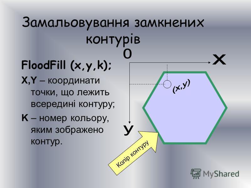 Замальовування замкнених контурів FloodFill (x,y,k); X,Y – координати точки, що лежить всередині контуру; K – номер кольору, яким зображено контур. Колір контуру