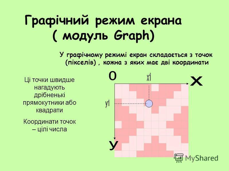 Графічний режим екрана ( модуль Graph) У графічному режимі екран складається з точок (пікселів), кожна з яких має дві координати Ці точки швидше нагадують дрібненькі прямокутники або квадрати Координати точок – цілі числа