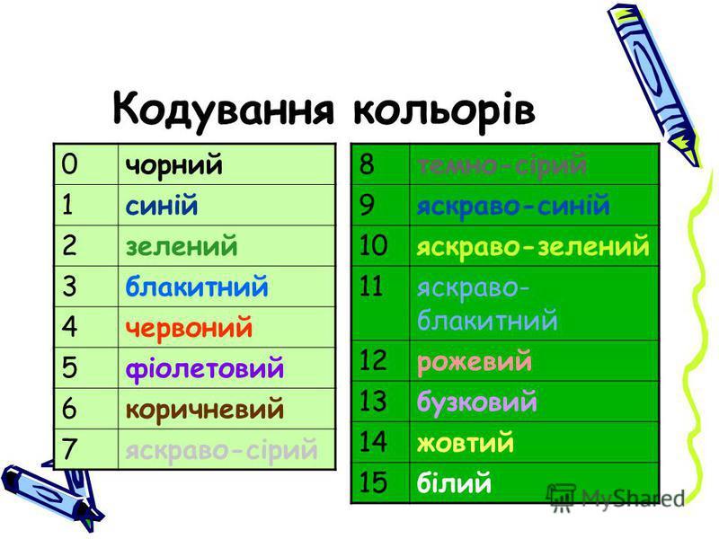 Кодування кольорів 0чорний 1синій 2зелений 3блакитний 4червоний 5фіолетовий 6коричневий 7яскраво-сірий 8темно-сірий 9яскраво-синій 10яскраво-зелений 11яскраво- блакитний 12рожевий 13бузковий 14жовтий 15білий