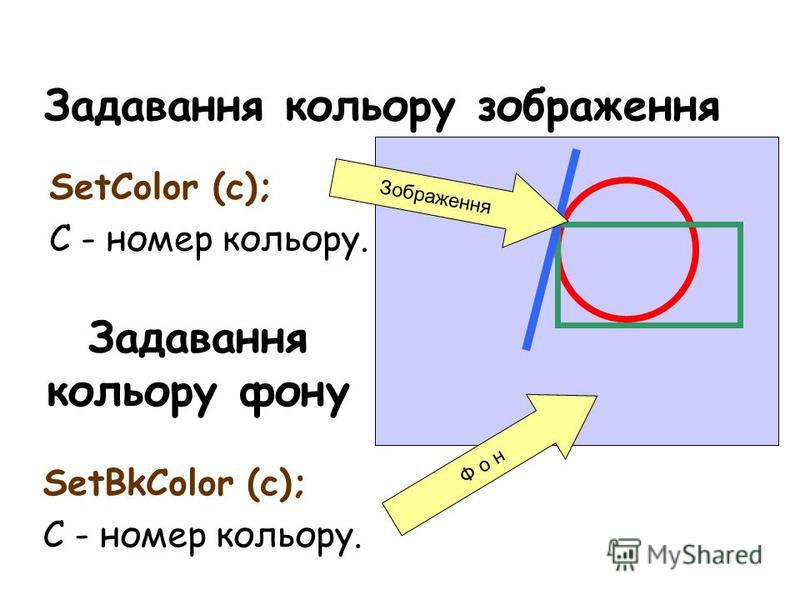 Задавання кольору зображення SetСolor (c); C - номер кольору. Задавання кольору фону SetBkColor (c); C - номер кольору. Ф о н Зображення