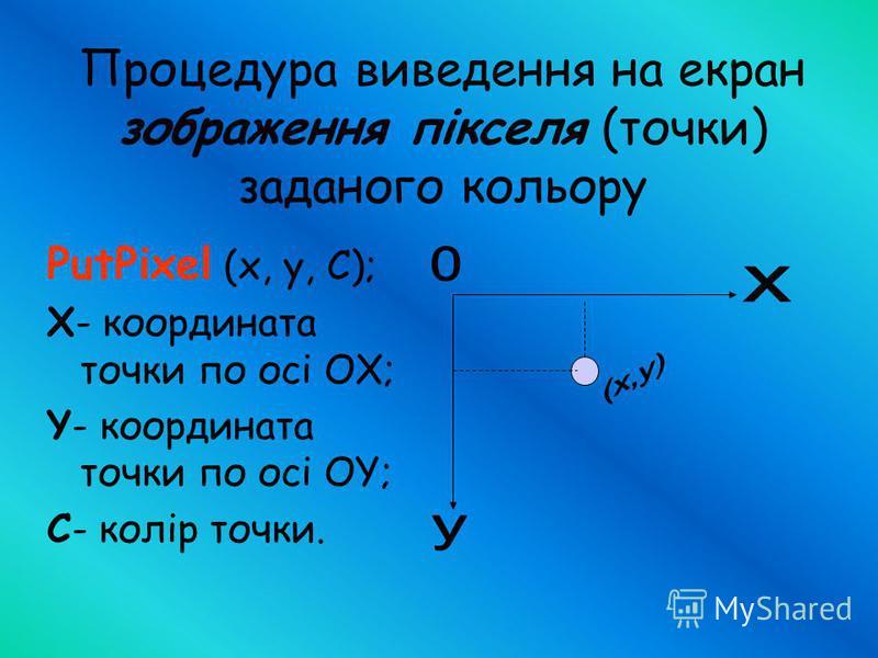 Процедура виведення на екран зображення пікселя (точки) заданого кольору PutPixel (x, y, C); X- координата точки по осі ОХ; Y- координата точки по осі OY; С- колір точки.