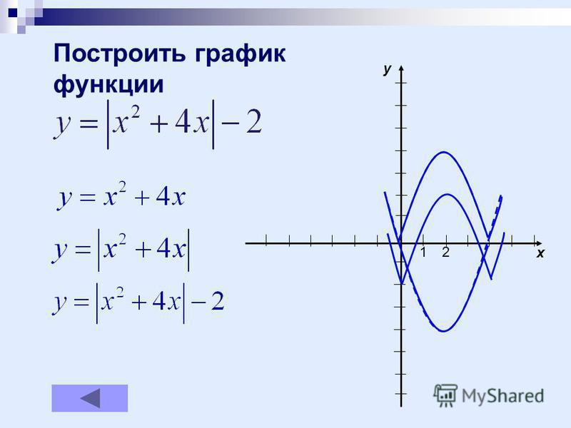 Построить график функции 12 x y