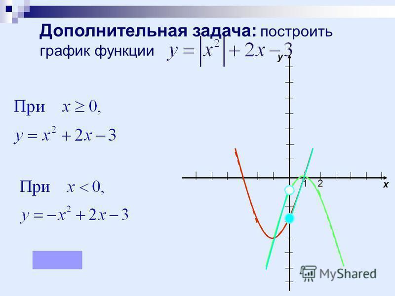 Дополнительная задача: построить график функции 12 x y