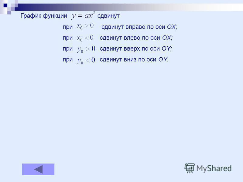 График функции сдвинут при сдвинут вправо по оси OX; при сдвинут влево по оси OX; при сдвинут вверх по оси OY; при сдвинут вниз по оси OY.