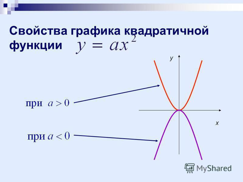 Свойства графика квадратичной функции x y