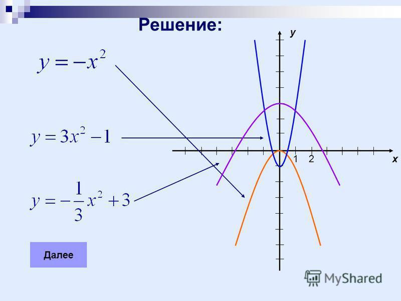 x y 12 Решение: Далее