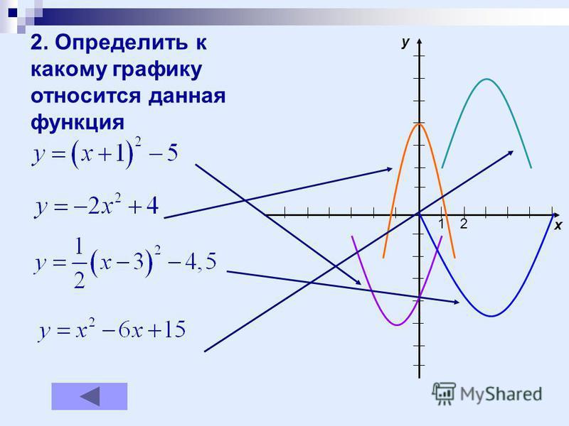 12 x y 2. Определить к какому графику относится данная функция