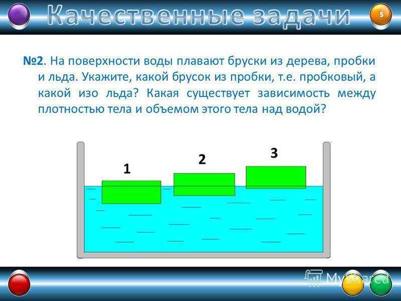 2. На поверхности воды плавают бруски из дерева, пробки и льда. Укажите, какой брусок из пробки, т.е. пробковый, а какой изо льда? Какая существует зависимость между плотностью тела и объемом этого тела над водой? 1 2 3