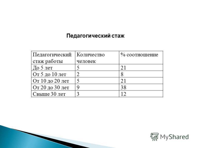 Педагогический стаж работы Количество человек % соотношение До 5 лет 521 От 5 до 10 лет 28 От 10 до 20 лет 521 От 20 до 30 лет 938 Свыше 30 лет 312 Педагогический стаж