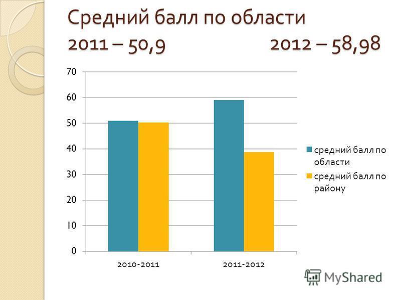 Средний балл по области 2011 – 50,9 2012 – 58,98
