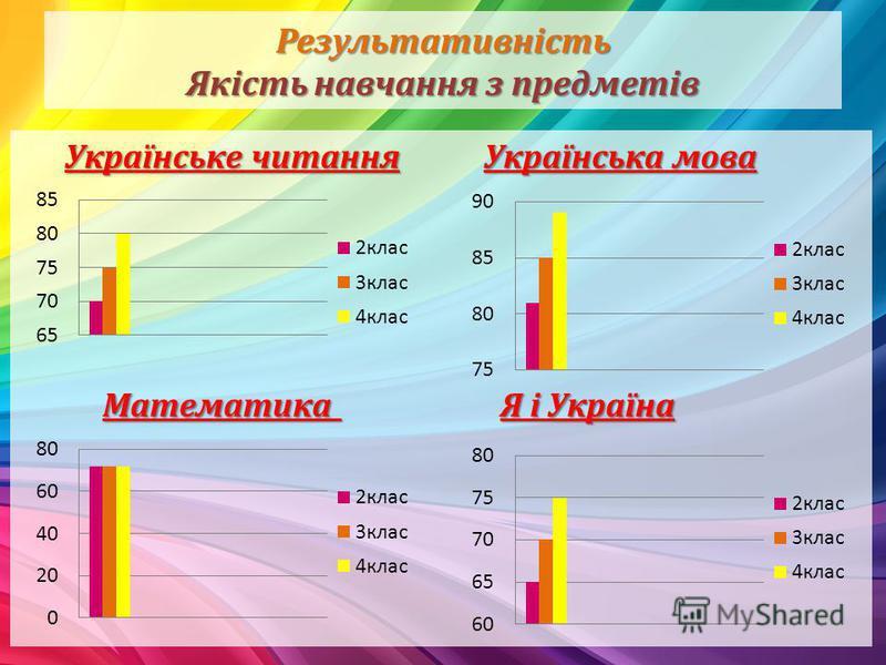 Результативність Якість навчання з предметів Українське читання Українська мова Математика Я і Україна Математика Я і Україна