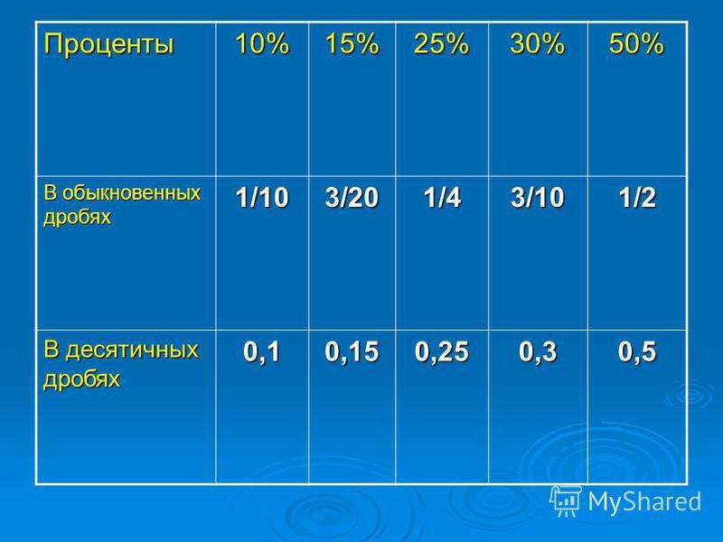 Проценты 10%15%25%30%50% В обыкновенных дробях 1/103/201/43/101/2 В десятичных дробях 0,10,150,250,30,5