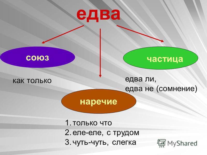 союз наречие едва как только 1. только что 2.еле-еле, с трудом 3.чуть-чуть, слегка едва ли, едва не (сомнение) частица