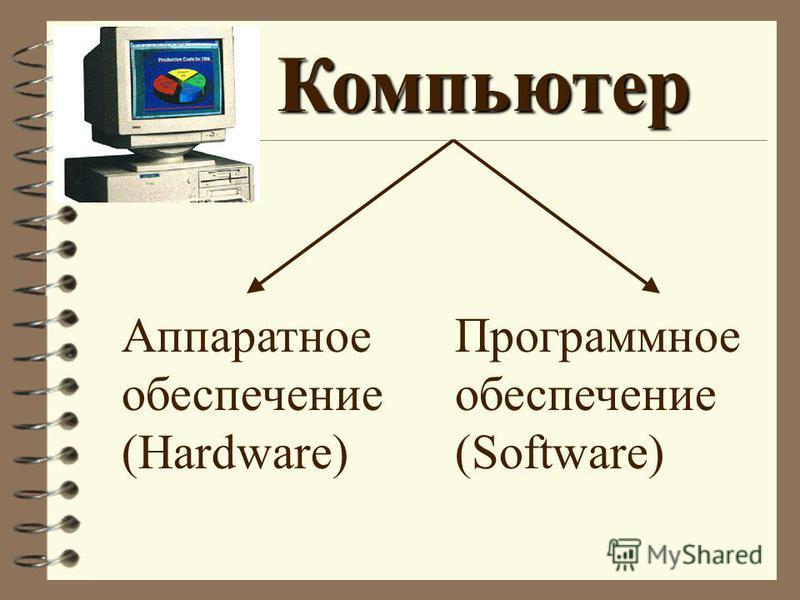 Компьютер Аппаратное обеспечение (Hardware) Программное обеспечение (Software)