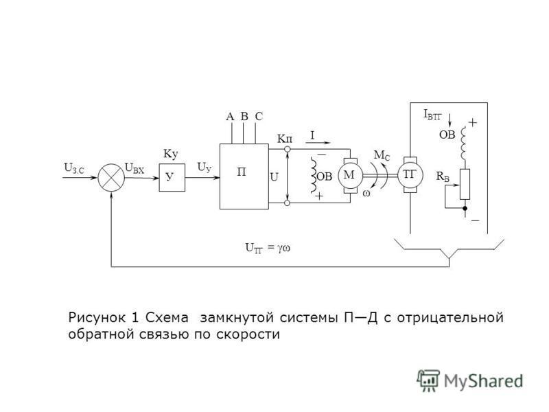 Рисунок 1 Схема замкнутой системы ПД с отрицательной обратной связью по скорости U З.С U ВХ У Ky UУUУ П U Kп I M OB MCMC ω I ВТГ OB RBRB U ТГ = γω ТГ А В С