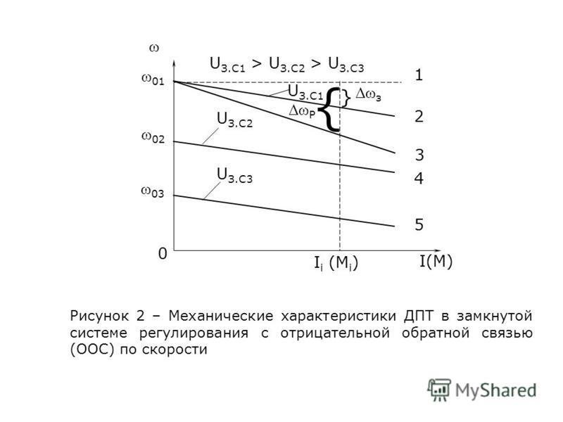 ω ω 01 1 0 ω 02 ω 03 2 3 4 5 U З.С2 U З.С3 U З.С1 > U З.С2 > U З.С3 } { U З.С1 Δω P Δω з I i (M i ) I(M) Рисунок 2 – Механические характеристики ДПТ в замкнутой системе регулирования с отрицательной обратной связью (ООС) по скорости