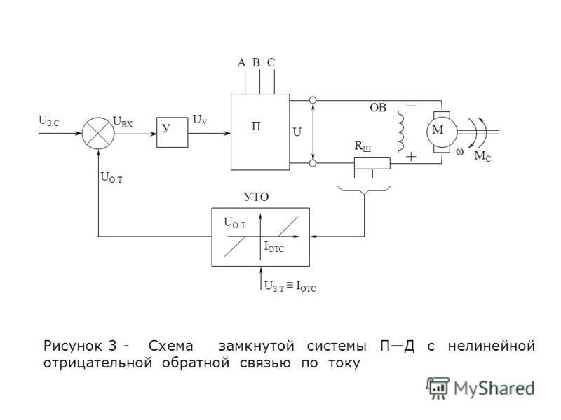 Рисунок 3 - Схема замкнутой системы ПД с нелинейной отрицательной обратной связью по току У U З.С U ВХ UУUУ П U ОВ RШRШ ω M MCMC U O.T УТО U З.Т I OTC U O.T I OTC А В С