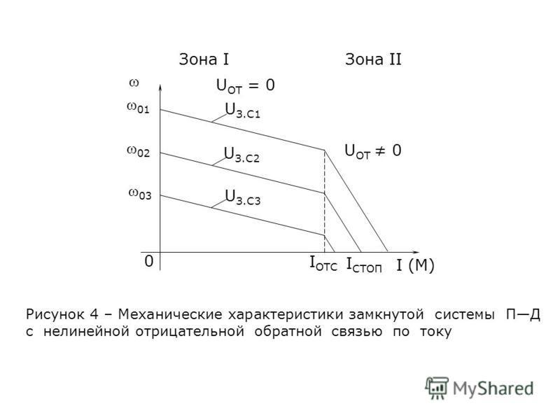 ω ω 01 ω 02 ω 03 0 U З.С2 U З.С3 U З.С1 U ОТ = 0 U ОТ 0 Зона I Зона II I OTC I СТОП I (M) Рисунок 4 – Механические характеристики замкнутой системы ПД с нелинейной отрицательной обратной связью по току