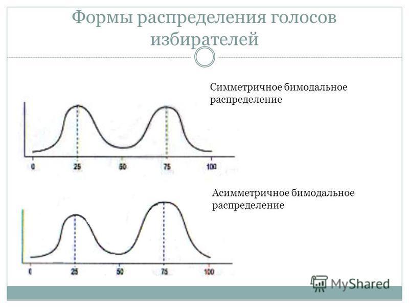 Формы распределения голосов избирателей Симметричное бимодальное распределение Aсимметричное бимодальное распределение
