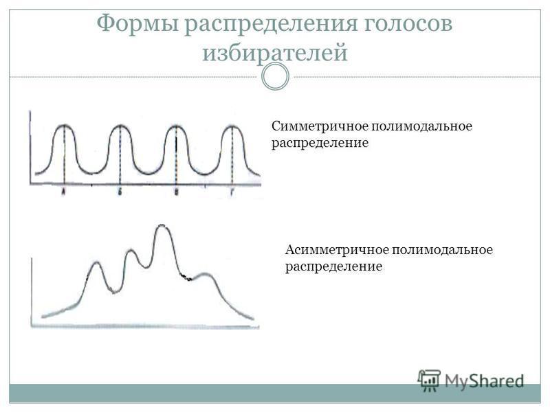 Формы распределения голосов избирателей Симметричное полимодальное распределение Асимметричное полимодальное распределение