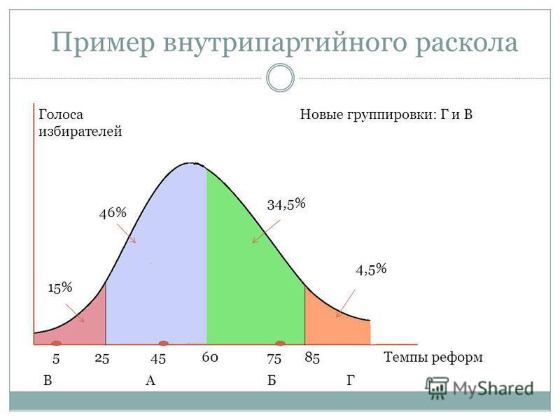 Пример внутрипартийного раскола 458560 Новые группировки: Г и В А Темпы реформ Голоса избирателей 255 Б 75 ГВ 46% 34,5% 4,5% 15%