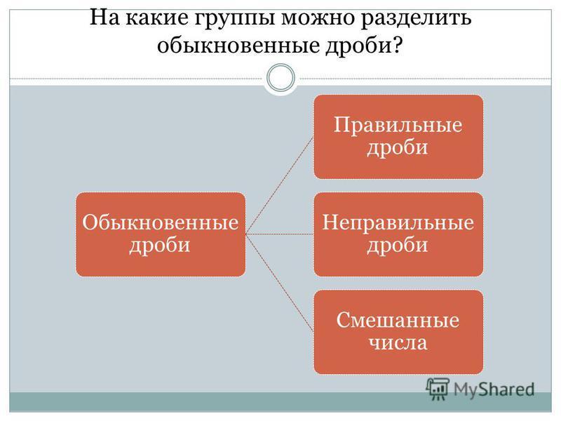 На какие группы можно разделить обыкновенные дроби? Обыкновенные дроби Правильные дроби Неправильные дроби Смешанные числа