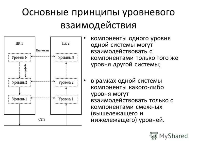 Основные принципы уровневого взаимодействия компоненты одного уровня одной системы могут взаимодействовать с компонентами только того же уровня другой системы; в рамках одной системы компоненты какого-либо уровня могут взаимодействовать только с комп