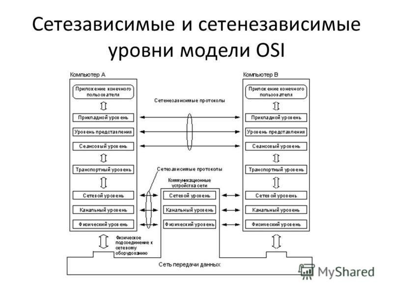 Сетезависимые и сетенезависимые уровни модели OSI