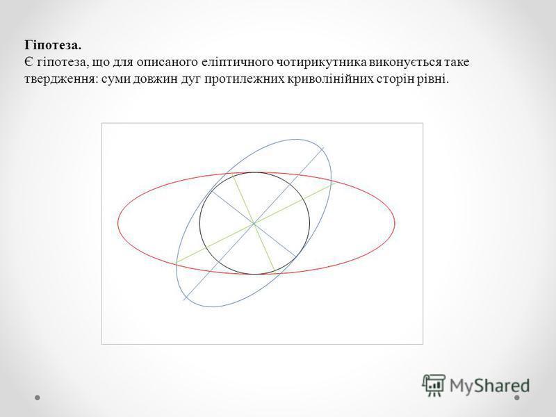 Гіпотеза. Є гіпотеза, що для описаного еліптичного чотирикутника виконується таке твердження: суми довжин дуг протилежних криволінійних сторін рівні.
