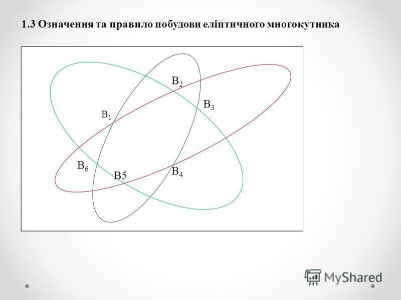 1.3 Означення та правило побудови еліптичного многокутника B1B1 B4B4 B3B3 B6B6 B5 B2B2