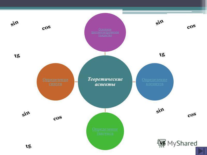Теоретические аспекты Основное тригонометрическое тождество Определение косинуса Определение тангенса Определение синуса sin cos tg sin cos tg sin cos tg sin cos tg