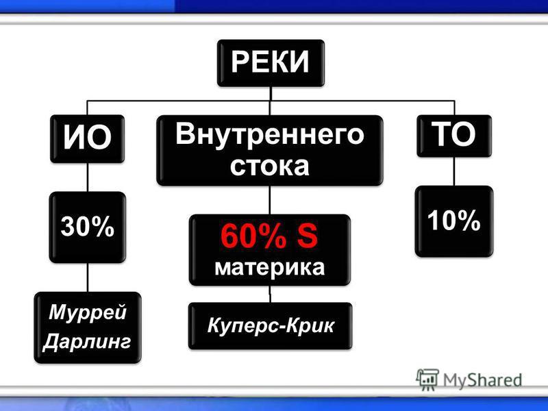 РЕКИ ИО 30% Муррей Дарлинг Внутреннего стока 60% S материка Куперс-Крик ТО 10%