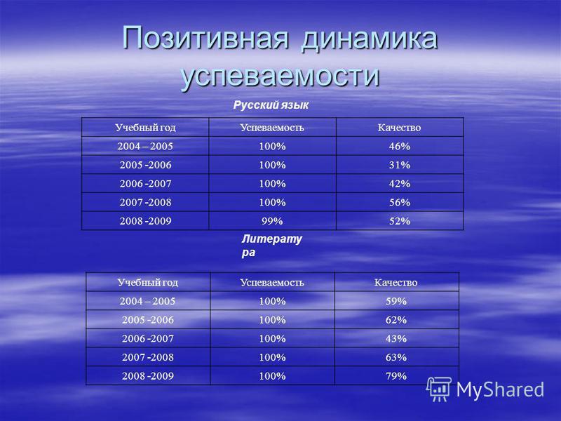Позитивная динамика успеваемости Русский язык Учебный год УспеваемостьКачество 2004 – 2005100%46% 2005 -2006100%31% 2006 -2007100%42% 2007 -2008100%56% 2008 -200999%52% Литерату ра Учебный год УспеваемостьКачество 2004 – 2005100%59% 2005 -2006100%62%