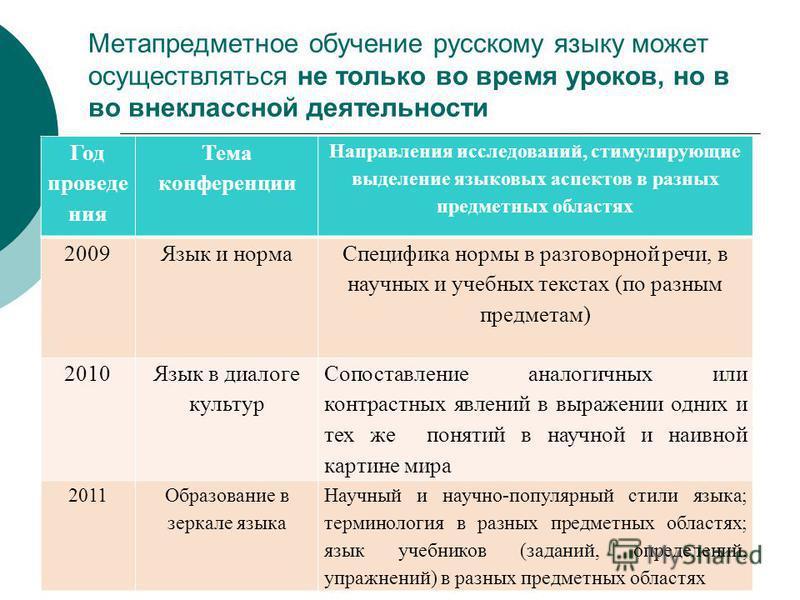 Метапредметное обучение русскому языку может осуществляться не только во время уроков, но в во внеклассной деятельности Год проведе ния Тема конференции Направления исследований, стимулирующие выделение языковых аспектов в разных предметных областях