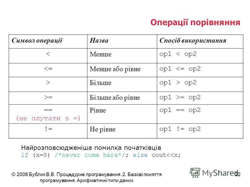 © 2006 Бублик В.В. Процедурне програмування. 2. Базові поняття програмування. Арифметичні типи даних 22 Операції порівняння Символ операціїНазваСпосіб використання < Менше op1 < op2 <= Менше або рівне op1 <= op2 > Більше op1 > op2 >= Більше або рівне