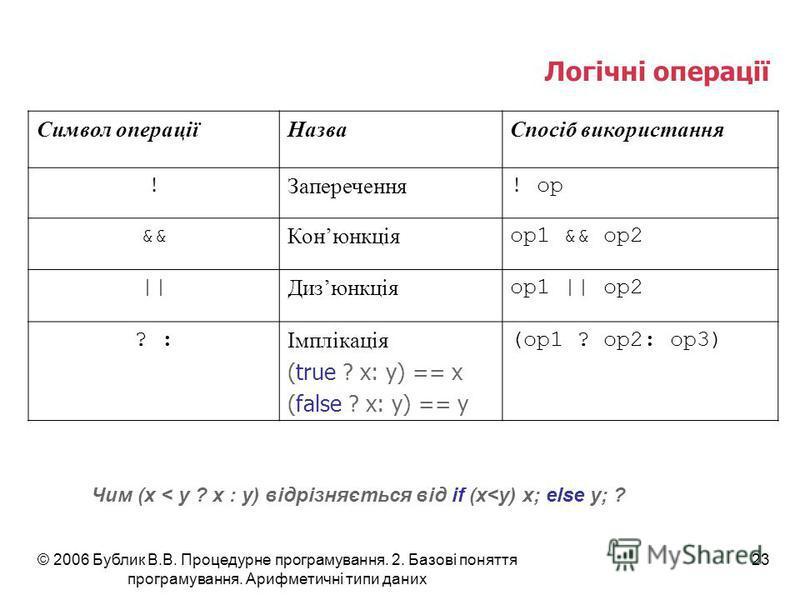 © 2006 Бублик В.В. Процедурне програмування. 2. Базові поняття програмування. Арифметичні типи даних 23 Логічні операції Символ операціїНазваСпосіб використання ! Заперечення ! op && Конюнкція op1 && op2 || Дизюнкція op1 || op2 ? : Імплікація (true ?