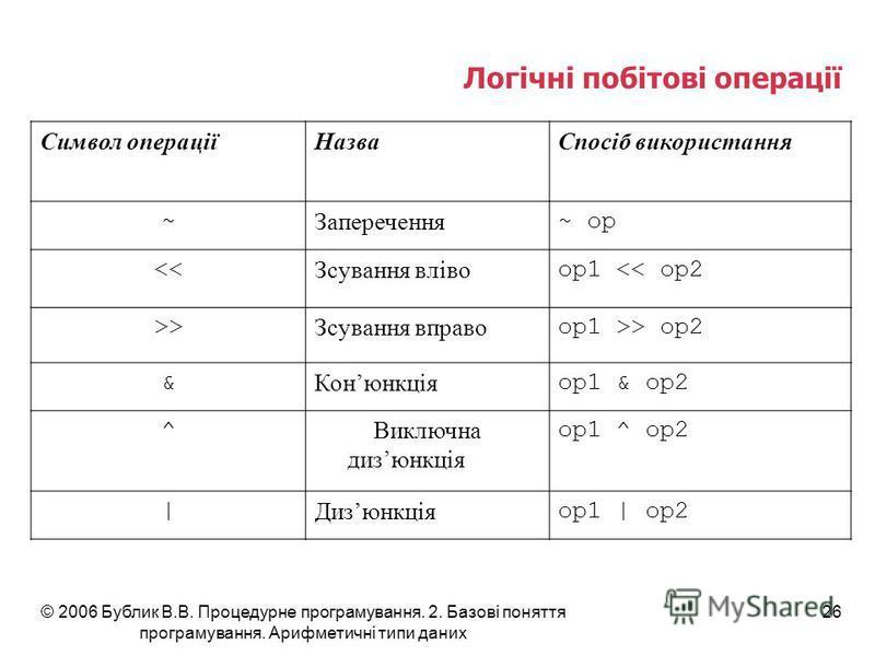 © 2006 Бублик В.В. Процедурне програмування. 2. Базові поняття програмування. Арифметичні типи даних 26 Логічні побітові операції Символ операціїНазваСпосіб використання ~ Заперечення ~ op << Зсування вліво op1 << op2 >> Зсування вправо op1 >> op2 &