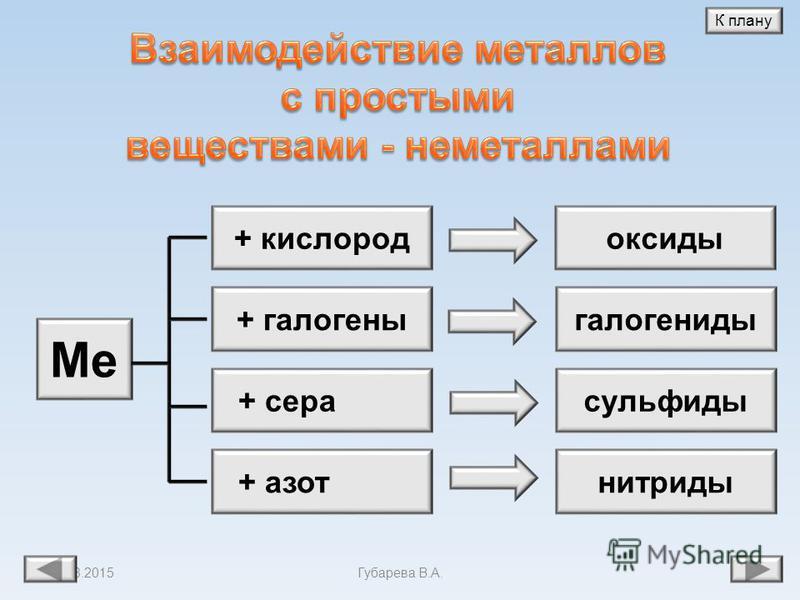 11.08.2015Губарева В.А. 7 H 2 O Кислоты Соли К плану