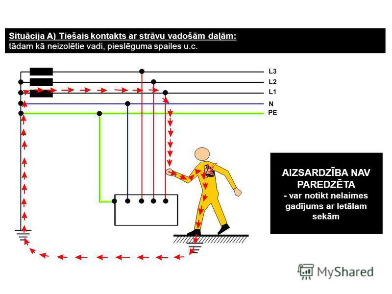 Situācija A) Tiešais kontakts ar strāvu vadošām daļām: tādam kā neizolētie vadi, pieslēguma spailes u.c. AIZSARDZĪBA NAV PAREDZĒTA - var notikt nelaimes gadījums ar letālam sekām