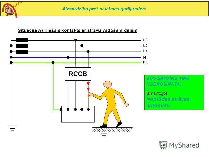 Situācija A) Tiešais kontakts ar strāvu vadošām daļām AIZSARDZĪBA TIEK NODROŠINĀTA: izmantojot Noplūdes strāvas automātu Aizsardzība pret nelaimes gadījumiem