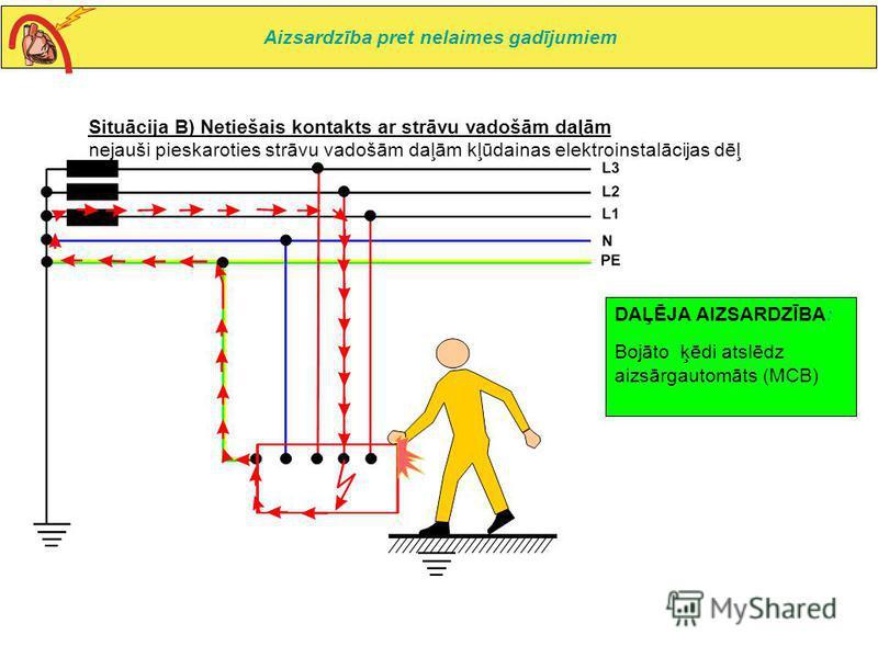 Situācija B) Netiešais kontakts ar strāvu vadošām daļām nejauši pieskaroties strāvu vadošām daļām kļūdainas elektroinstalācijas dēļ DAĻĒJA AIZSARDZĪBA: Bojāto ķēdi atslēdz aizsārgautomāts (MCB) Aizsardzība pret nelaimes gadījumiem