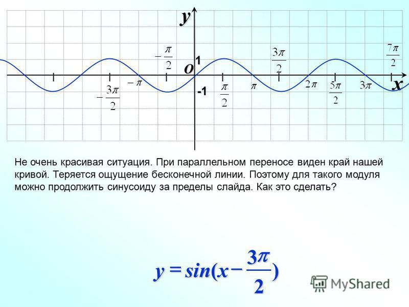 I I I I I I I O xy -1-1-1-1 Не очень красивая ситуация. При параллельном переносе виден край нашей кривой. Теряется ощущение бесконечной линии. Поэтому для такого модуля можно продолжить синусоиду за пределы слайда. Как это сделать? 1 ) 2 3 sin( xy