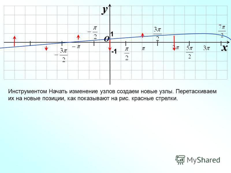 I I I I I I I O xy -1-1-1-1 Инструментом Начать изменение узлов создаем новые узлы. Перетаскиваем их на новые позиции, как показывают на рис. красные стрелки. 1