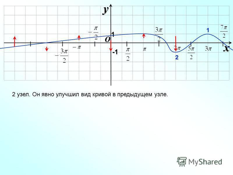 I I I I I I I O xy -1-1-1-1 2 узел. Он явно улучшил вид кривой в предыдущем узле. 1 1 2