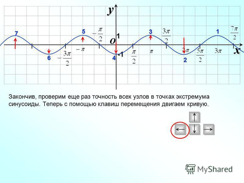 I I I I I I I O xy -1-1-1-1 Закончив, проверим еще раз точность всех узлов в точках экстремума синусоиды. Теперь с помощью клавиш перемещения двигаем кривую. 1 1 2 3 4 5 6 7
